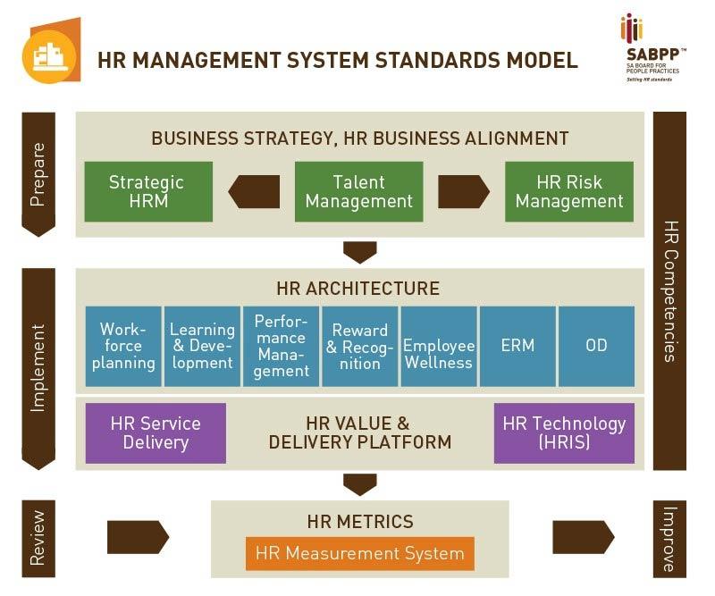strategic hr practices